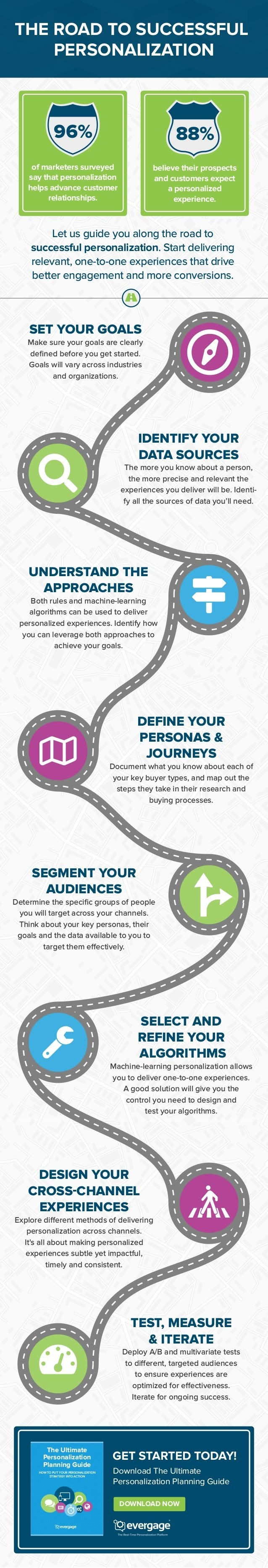 The Road to Successful Personalization #Infographic