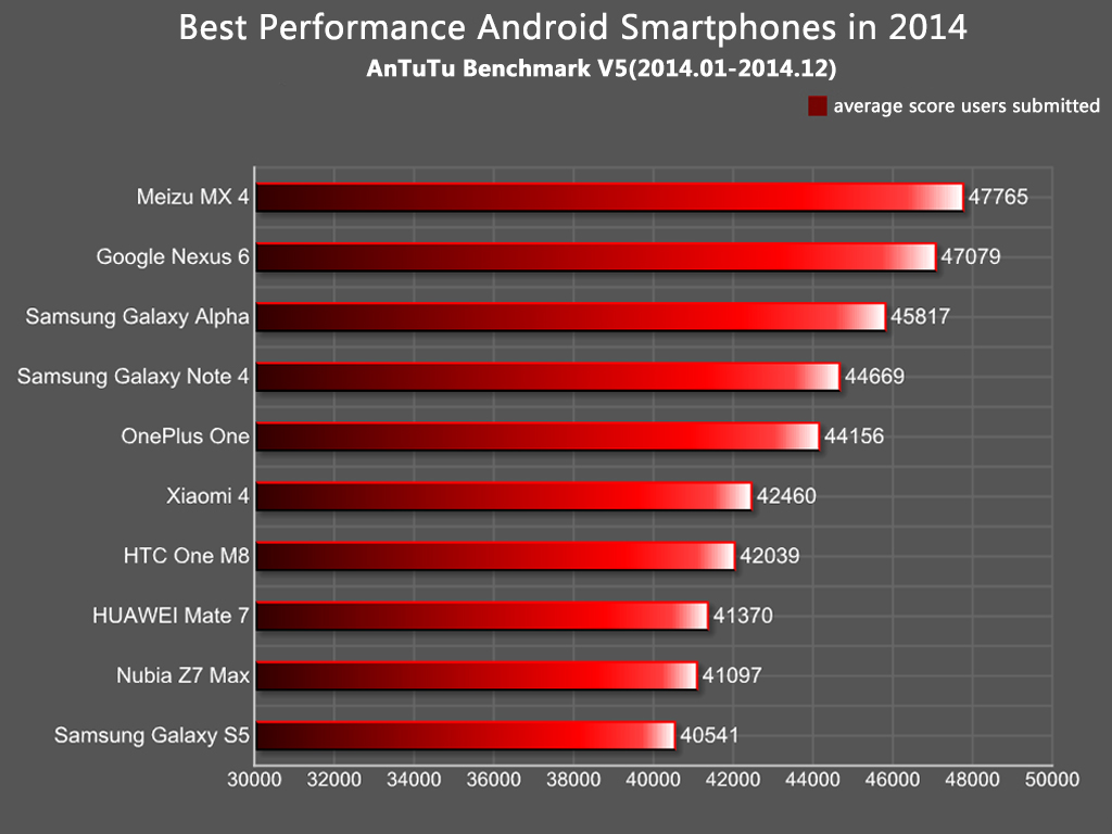AnTuTu Outs List Of Best Android Smartphones 2014. Meizu MX4 Tops The List!