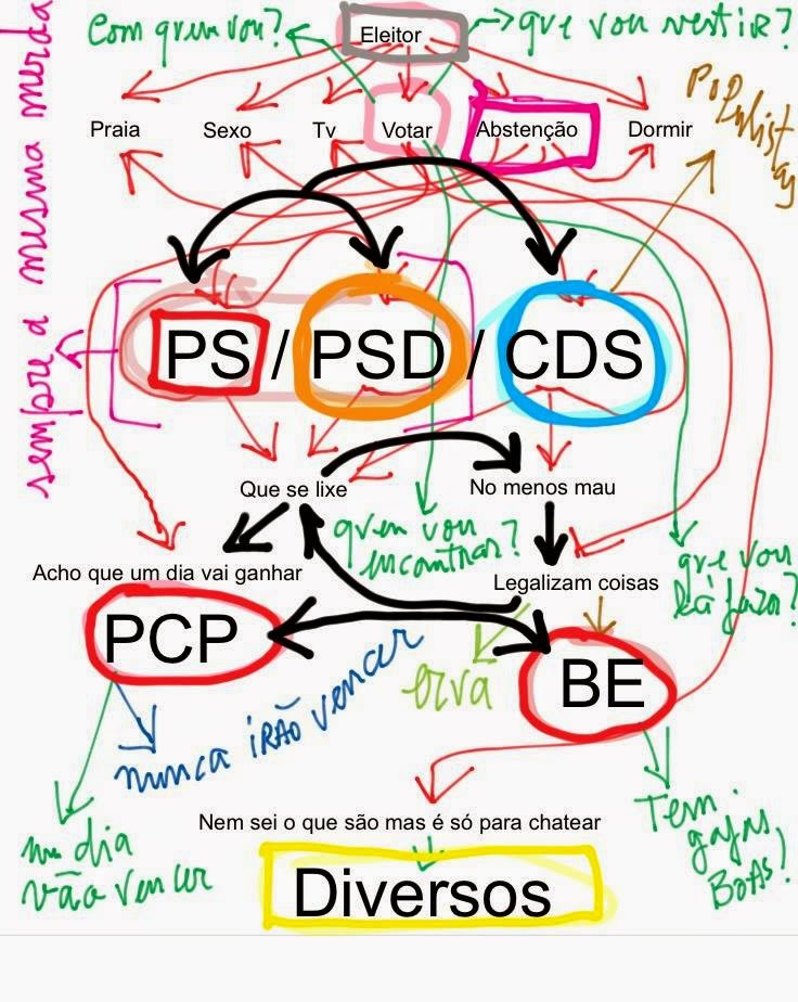 Os Dilemas do Eleitor Português no Acto Eleitoral, PSD, PS, CDS, PP. PCP, CDU, PEV, BE
