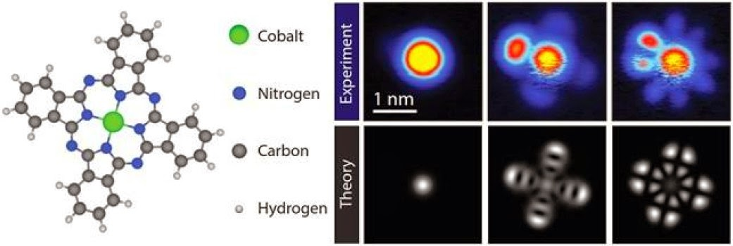 struktur kimia cobalt phthalocyanine(CoPC) dan fungsi gelombang Eksperimental dan teoritis CoPC