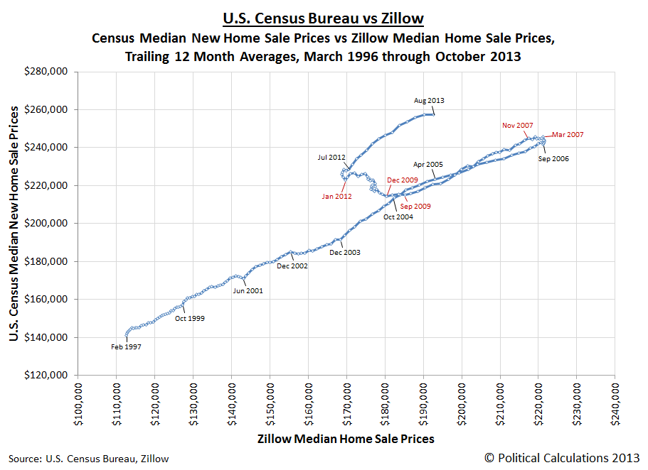 U.S. Census Bureau vs Zillow: Census Median New Home Sale Prices vs Zillow Median Home Sale Prices, Trailing 12 Month Averages, March 1996 through October 2013