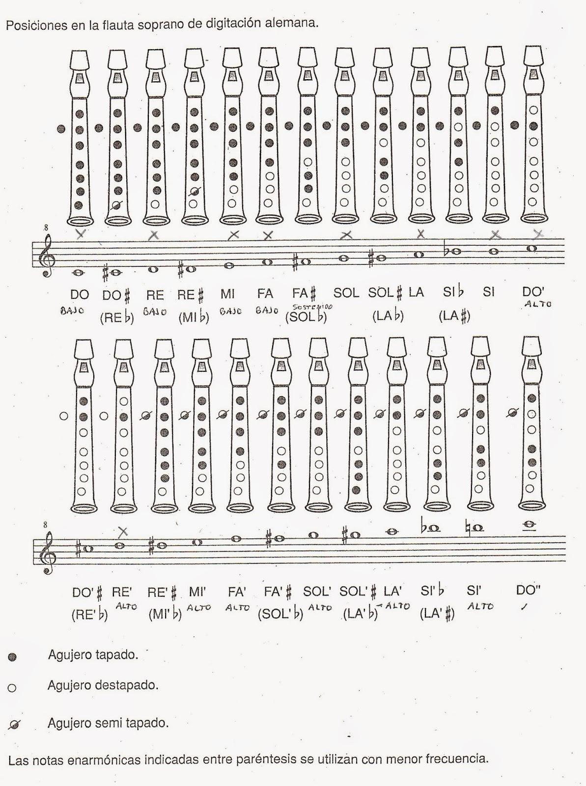 Música 3º: POSICIONES DE LAS NOTAS EN LA FLAUTA DULCE