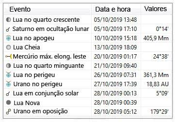 efemerides astronomicas outubro 2019