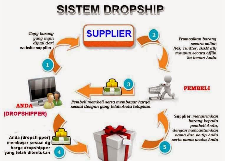 tutorial bisnis online tanpa modal dengan metode dropshipping Ebook Tutorial Bisnis Online Tanpa Modal Dengan Metode Dropshipping
