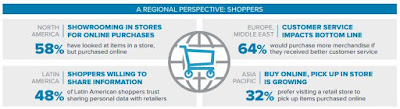Source: Zebra infographic. Nearly two-thirds of Europe and Middle East respondents said customer service affected how much they buy, while nearly a third of Asia Pacific respondents want to pick up their purchases in a physical store.