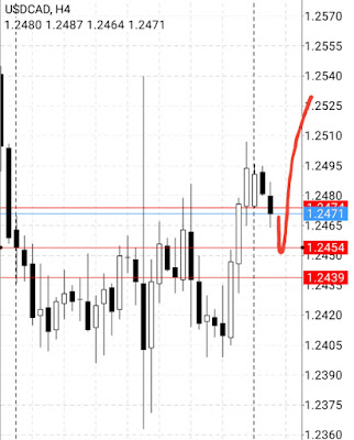 What does ema in forex stand for