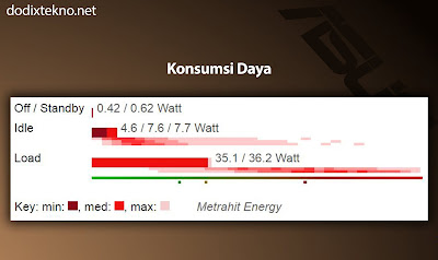 Power konsumsi Asus VivoBook S15 S510UQ