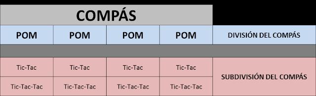 Compás de cuatro tiempos en el que podemos observar la división y la subdivisión (binaria y ternaria)