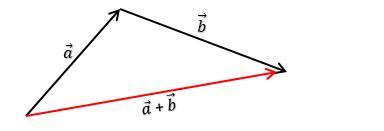 menjumlahkan-vektor-dengan-metode-segitiga