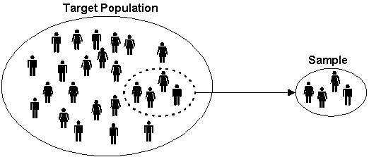 Anak Kampus: POPULASI DAN SAMPEL