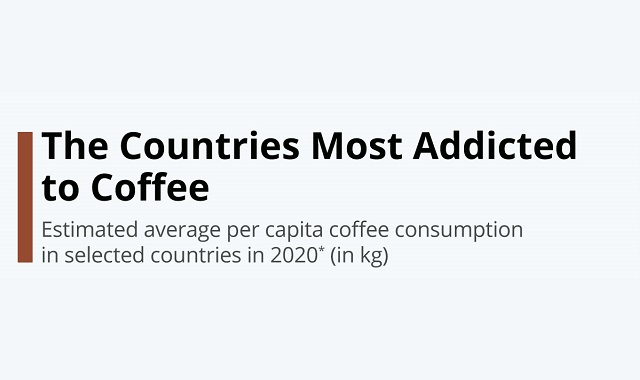 Countries with most coffee consumption