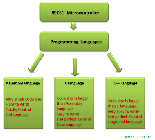 Programming languages used in 89C51 Microcontroller   | 89c51 Free Course