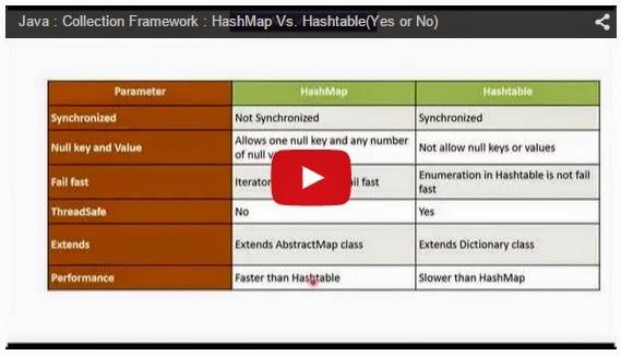 JAVA EE: Java : Collection Framework : HashMap Vs  Hashtable