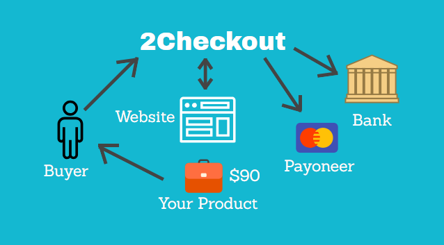 how to get merchant account for drop shipping website
