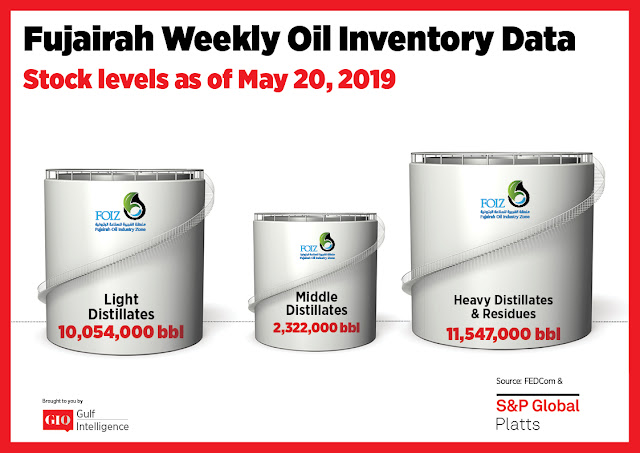 Chart Attribute: Fujairah Weekly Oil Inventory Data (as of May 20, 2019) / Source: The Gulf Intelligence
