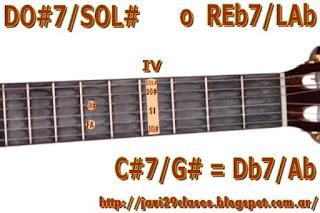 acorde de guitarra chord (DO#7 con bajo en SOL#) o (REb7 con bajo en LAb)