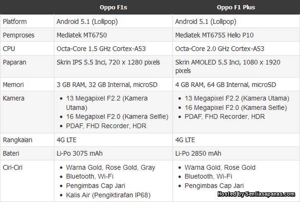 Spesifikasi OPPO F1s