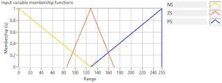 Arduino, Tutorial Fuzzy Logic Controll System Air Heater