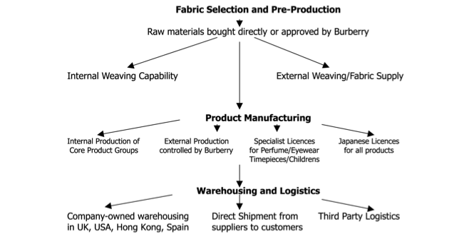Burberry History and Business Model