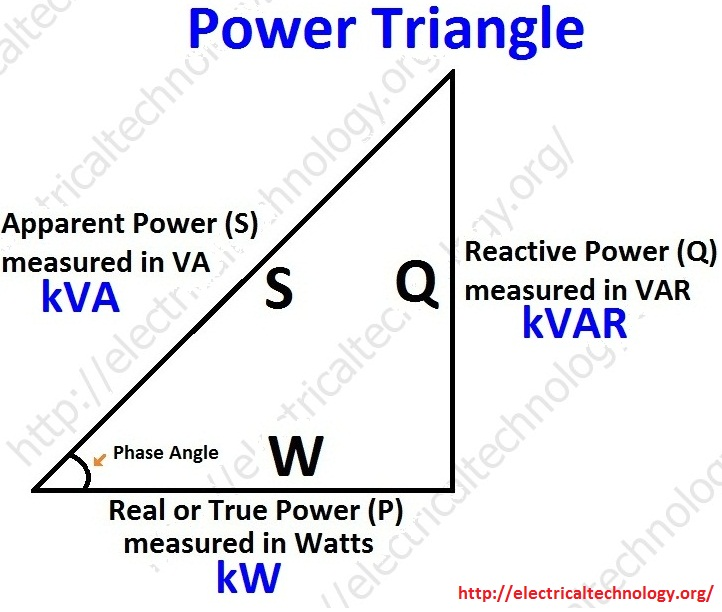 active power and reactive relationship