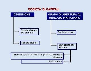 differenza società di capitale chiusa e aperta