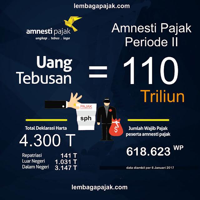 amnesti-pajak-periode-kedua