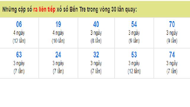 Những cặp số ra liên tiếp xổ số Bến Tre trong vòng 30 lần quay - Win2888vn