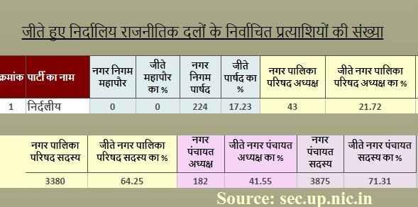 up-nagar-nigam-election-result