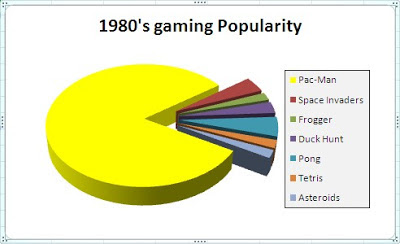 Popular games during 1980