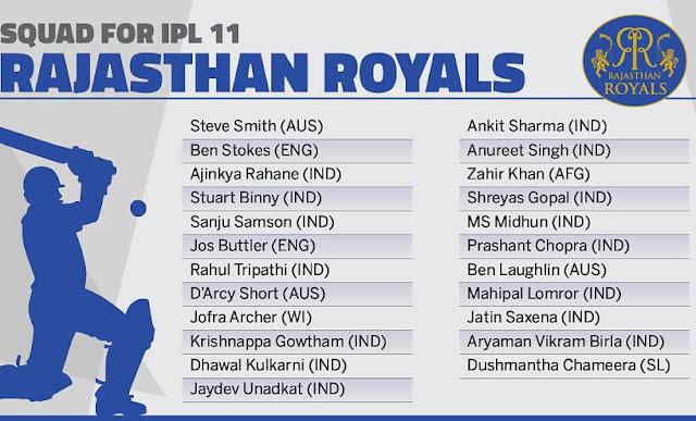 Rajasthan Royals Team Squad IPL-11 2018