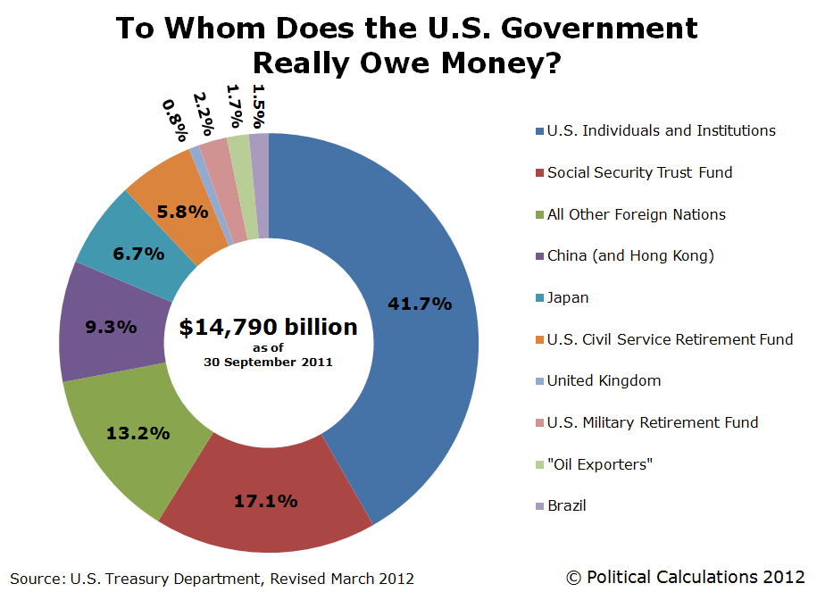 Revised: To Whom Does the U.S. Really Owe Money?