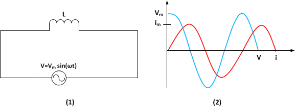 Rangkaian arus bolak balik ac fisika sekolah bolak balik akan mempunyai hambatan yang disebut rekatansi induktif hambatan ini bergantung pada frekuensi sudut arus atau tegangan dalam rangkaian ccuart Gallery