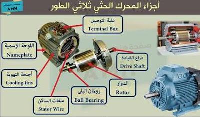 شرح اجزاء المحرك الحثي ثلاثي الاوجه