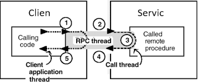 RPC protocol
