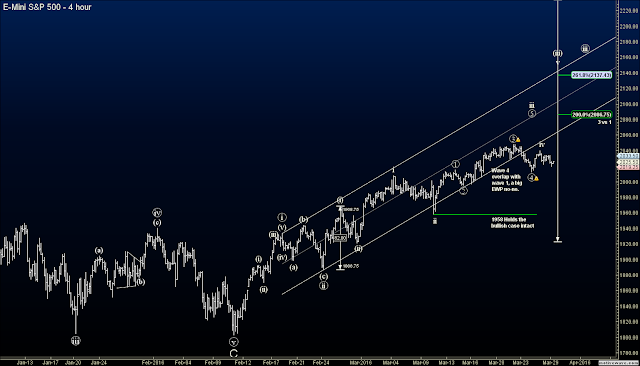 Elliott Wave Blog - Futures ES