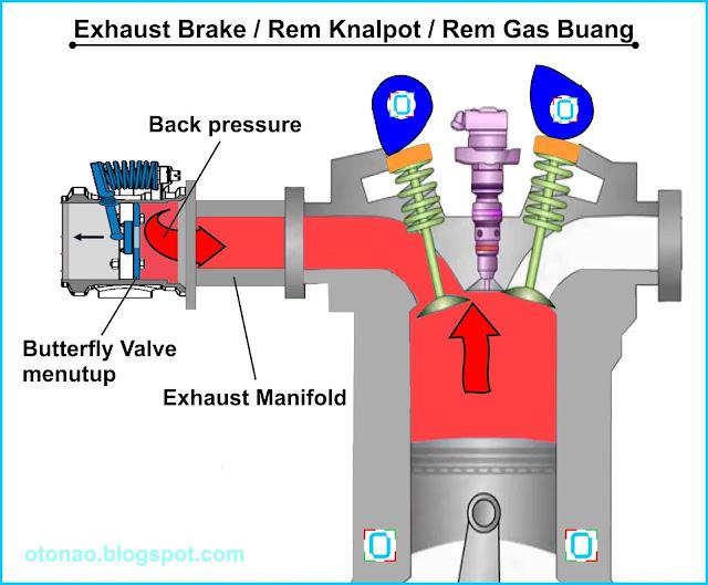 Cara kerja Exhaust Brake atau Rem Knalpot