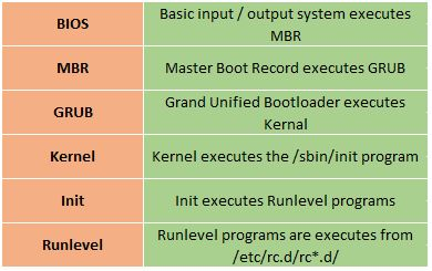 Spice Up Your Knowledge!!!: Linux Boot Process