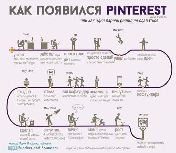 история успеха
