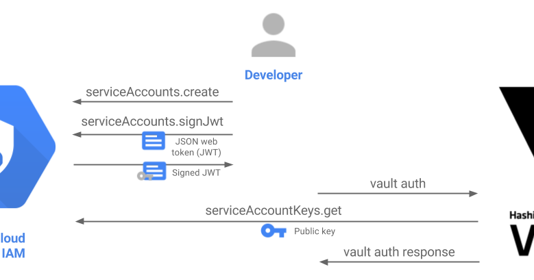 Authenticating to HashiCorp Vault using Google Cloud IAM