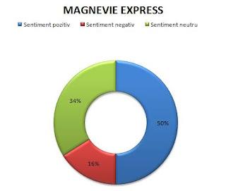 pareri forumuri magnevie express cu magneziu