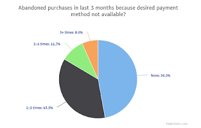 More payment options could eCommerce conversions