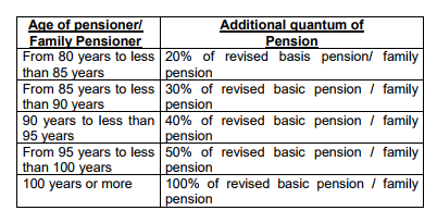 OLD-AGE-PENSION
