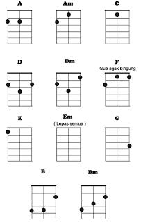 Cara Belajar Teknik Dasar Gitar keroncong