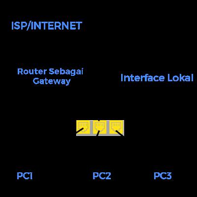 Cara Konfigurasi MikroTik Sebagai Router Gateway Internet Warnet