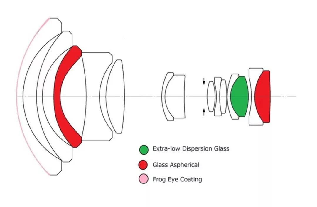 Оптическая схема объектива Laowa 10-18mm f/4.5-5.6 FE Zoom