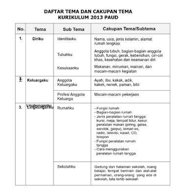 Tema Subtema PAUD Kurikulum 2013 Semester 1 & 2 LENGKAP Terbaru