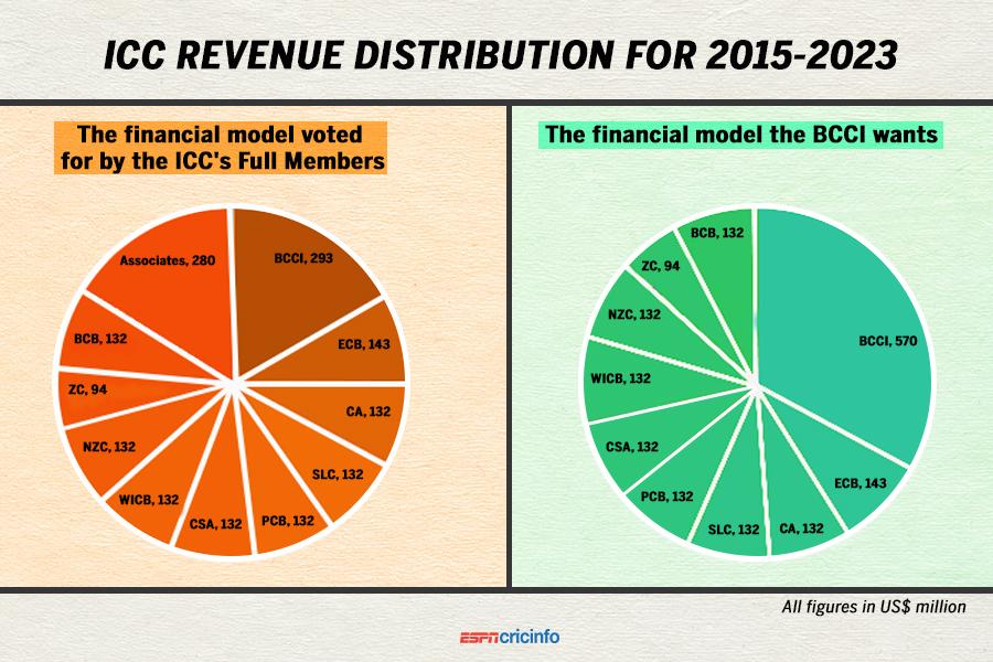 Haq's Musings: Pakistan Cricket Board's $43 Million Revenue and Budget