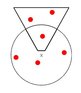 除了同步玩家 X 之 view frustum 內的區域資料外,也同步其所在位置一定範圍內區域資料,其中紅色點表示為敵人