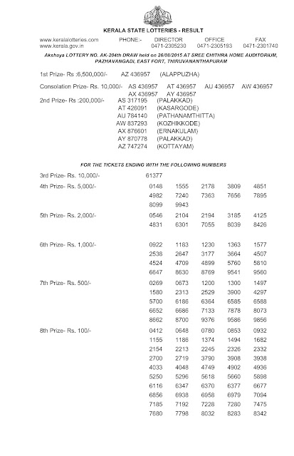 Kerala lottery result of Akshaya (AK-204) on 26 August 2015