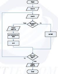 GOIW: Pengertian Flow Chart